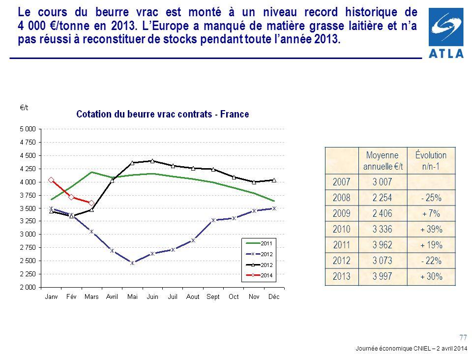 Le cours du beurre vrac est monté à un niveau record historique de 4 000 €/tonne en 2013. L'Europe a manqué de matière grasse laitière et n'a pas réussi à reconstituer de stocks pendant toute l'année 2013.