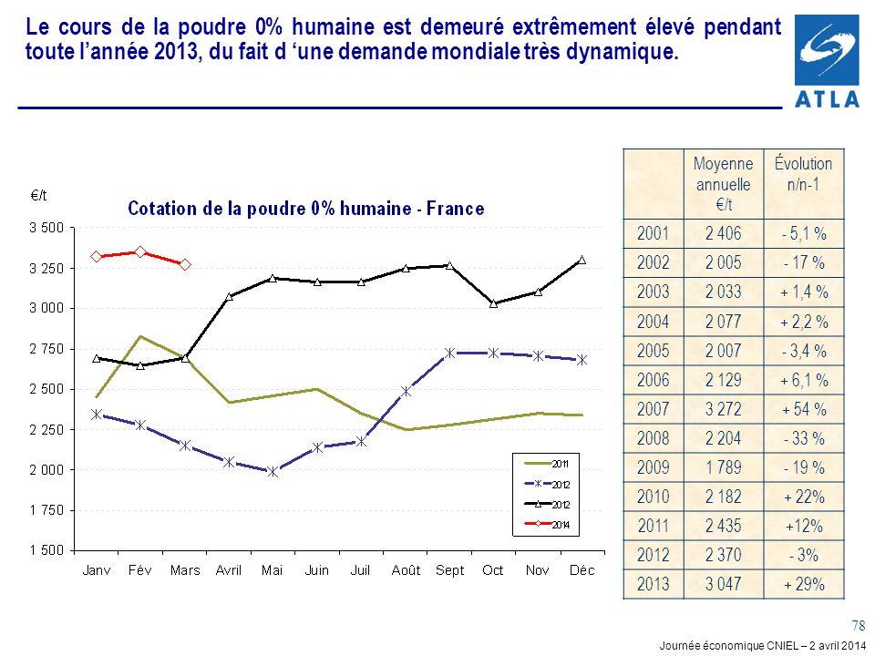 Le cours de la poudre 0% humaine est demeuré extrêmement élevé pendant toute l'année 2013, du fait d 'une demande mondiale très dynamique.