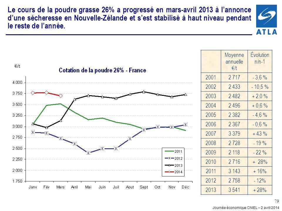 Le cours de la poudre grasse 26% a progressé en mars-avril 2013 à l'annonce d'une sécheresse en Nouvelle-Zélande et s'est stabilisé à haut niveau pendant le reste de l'année.