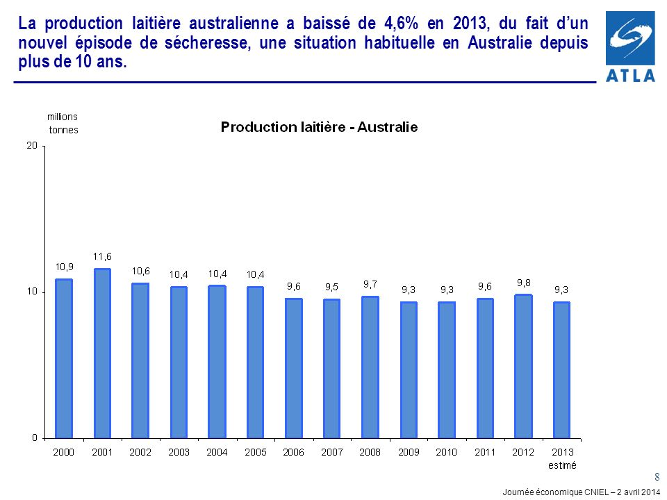 La production laitière australienne a baissé de 4,6% en 2013, du fait d'un nouvel épisode de sécheresse, une situation habituelle en Australie depuis plus de 10 ans.