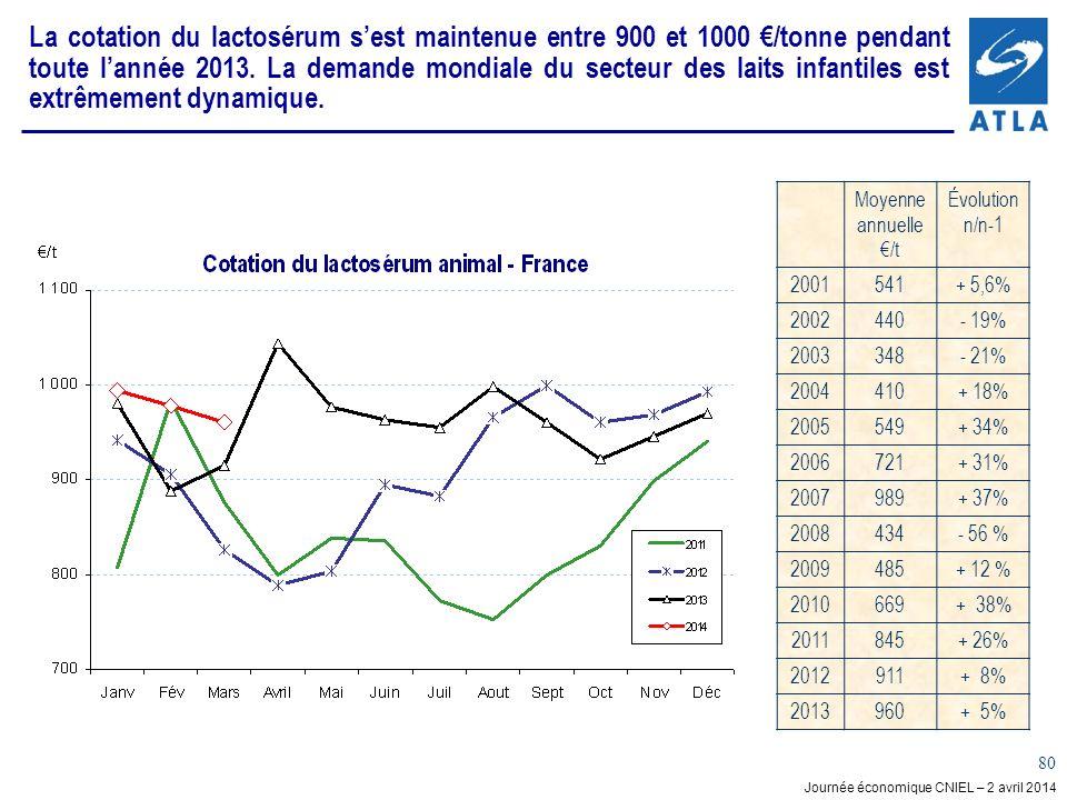 La cotation du lactosérum s'est maintenue entre 900 et 1000 €/tonne pendant toute l'année 2013. La demande mondiale du secteur des laits infantiles est extrêmement dynamique.