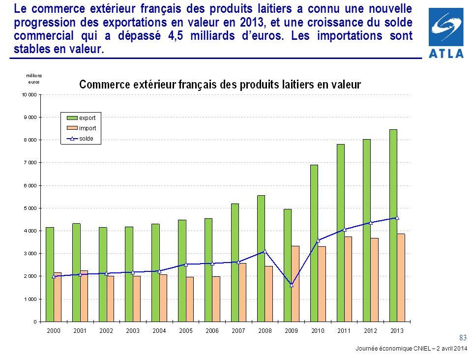 Le commerce extérieur français des produits laitiers a connu une nouvelle progression des exportations en valeur en 2013, et une croissance du solde commercial qui a dépassé 4,5 milliards d'euros.