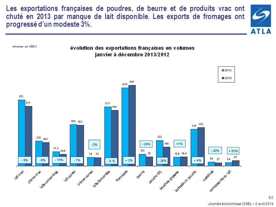 Les exportations françaises de poudres, de beurre et de produits vrac ont chuté en 2013 par manque de lait disponible.