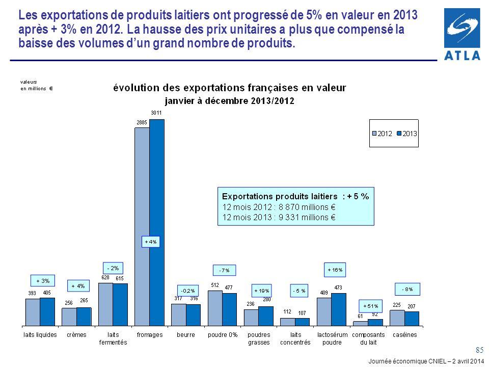 Les exportations de produits laitiers ont progressé de 5% en valeur en 2013 après + 3% en 2012.