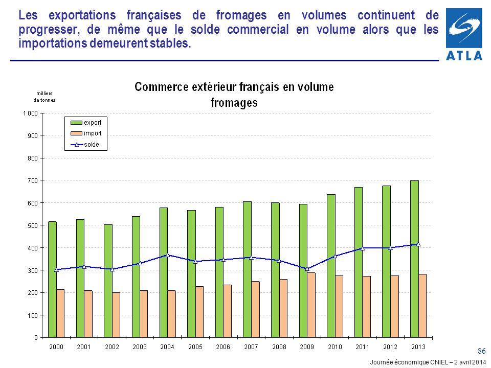 Les exportations françaises de fromages en volumes continuent de progresser, de même que le solde commercial en volume alors que les importations demeurent stables.