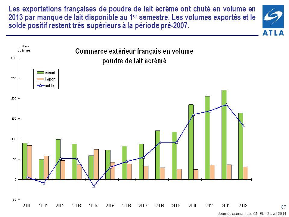 Les exportations françaises de poudre de lait écrémé ont chuté en volume en 2013 par manque de lait disponible au 1er semestre. Les volumes exportés et le solde positif restent très supérieurs à la période pré-2007.