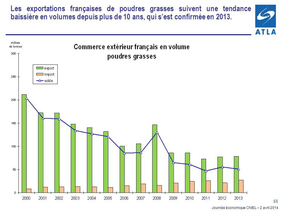 Les exportations françaises de poudres grasses suivent une tendance baissière en volumes depuis plus de 10 ans, qui s'est confirmée en 2013.