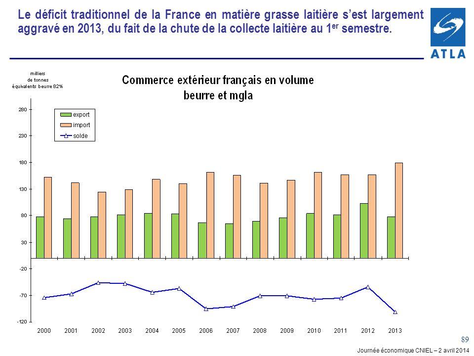 Le déficit traditionnel de la France en matière grasse laitière s'est largement aggravé en 2013, du fait de la chute de la collecte laitière au 1er semestre.