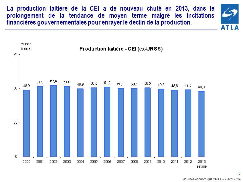 La production laitière de la CEI a de nouveau chuté en 2013, dans le prolongement de la tendance de moyen terme malgré les incitations financières gouvernementales pour enrayer le déclin de la production.