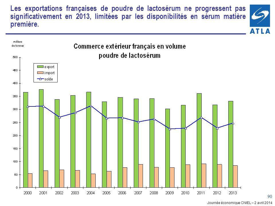 Les exportations françaises de poudre de lactosérum ne progressent pas significativement en 2013, limitées par les disponibilités en sérum matière première.