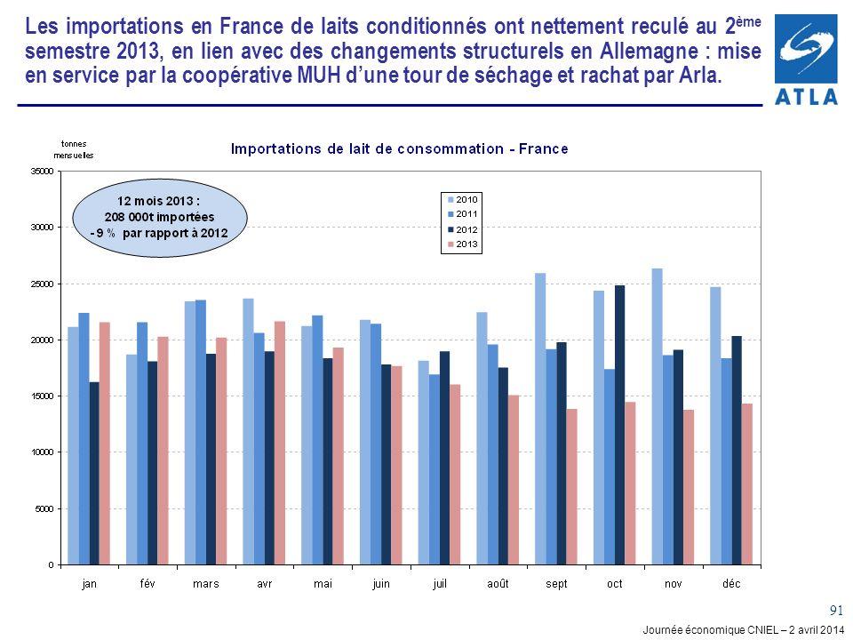 Les importations en France de laits conditionnés ont nettement reculé au 2ème semestre 2013, en lien avec des changements structurels en Allemagne : mise en service par la coopérative MUH d'une tour de séchage et rachat par Arla.
