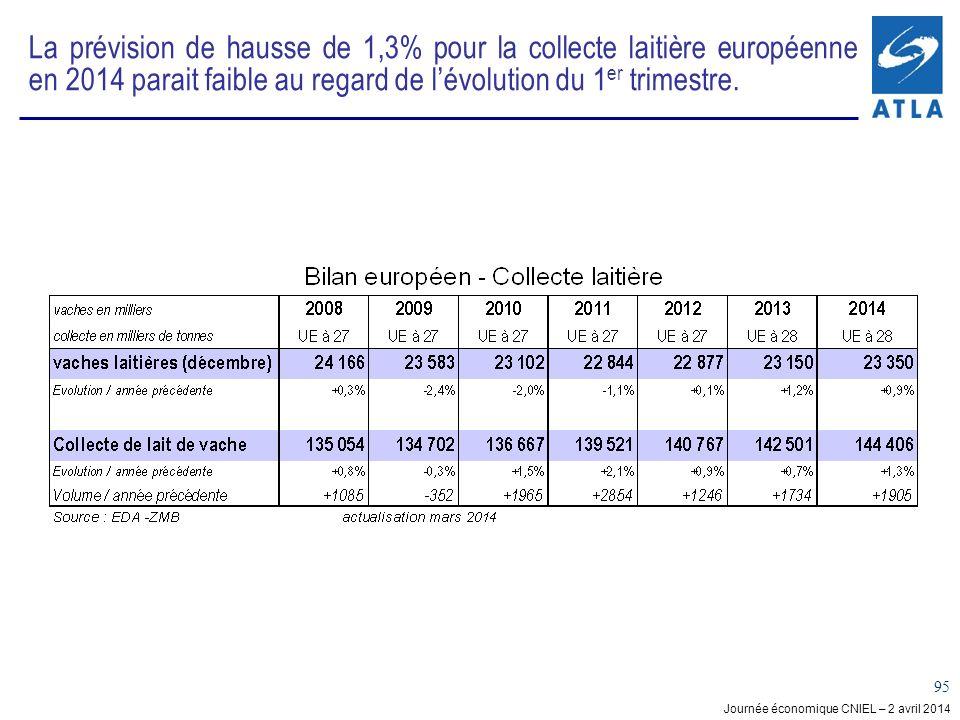 La prévision de hausse de 1,3% pour la collecte laitière européenne en 2014 parait faible au regard de l'évolution du 1er trimestre.