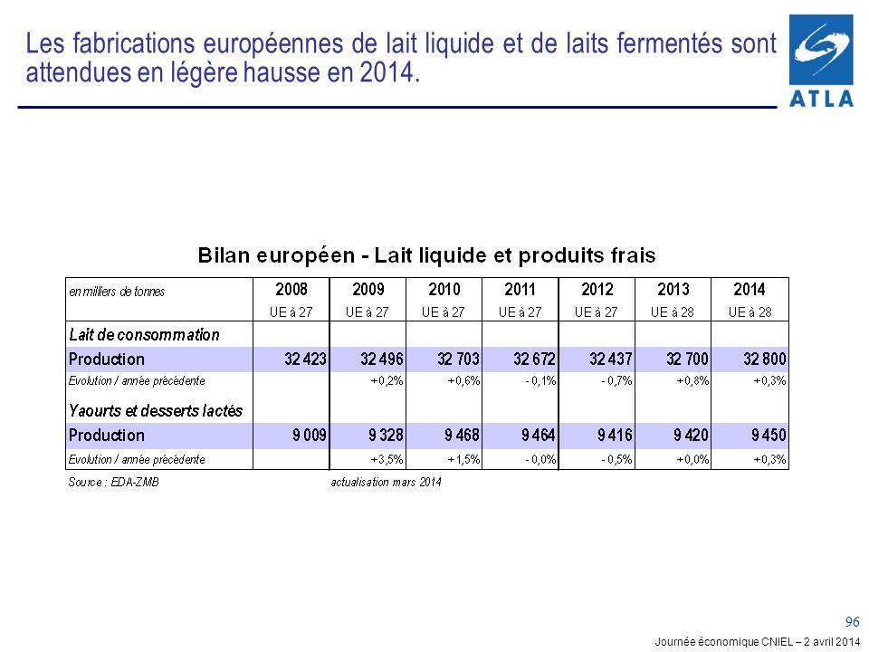 Les fabrications européennes de lait liquide et de laits fermentés sont attendues en légère hausse en 2014.