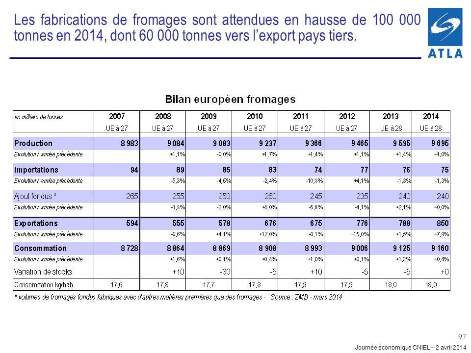 Les fabrications de fromages sont attendues en hausse de 100 000 tonnes en 2014, dont 60 000 tonnes vers l'export pays tiers.