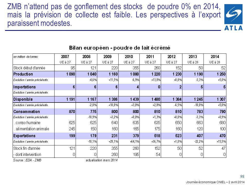 ZMB n'attend pas de gonflement des stocks de poudre 0% en 2014, mais la prévision de collecte est faible.