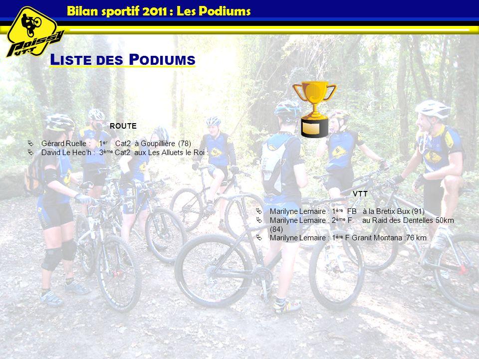 Bilan sportif 2011 : Les Podiums