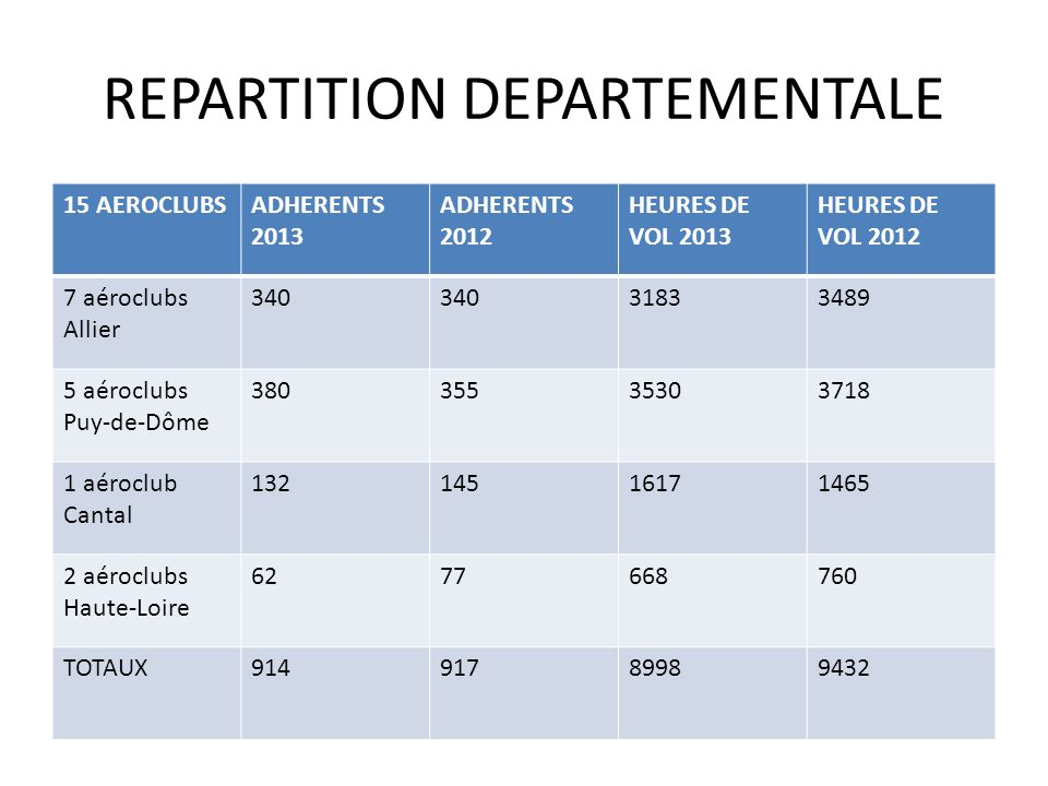 REPARTITION DEPARTEMENTALE
