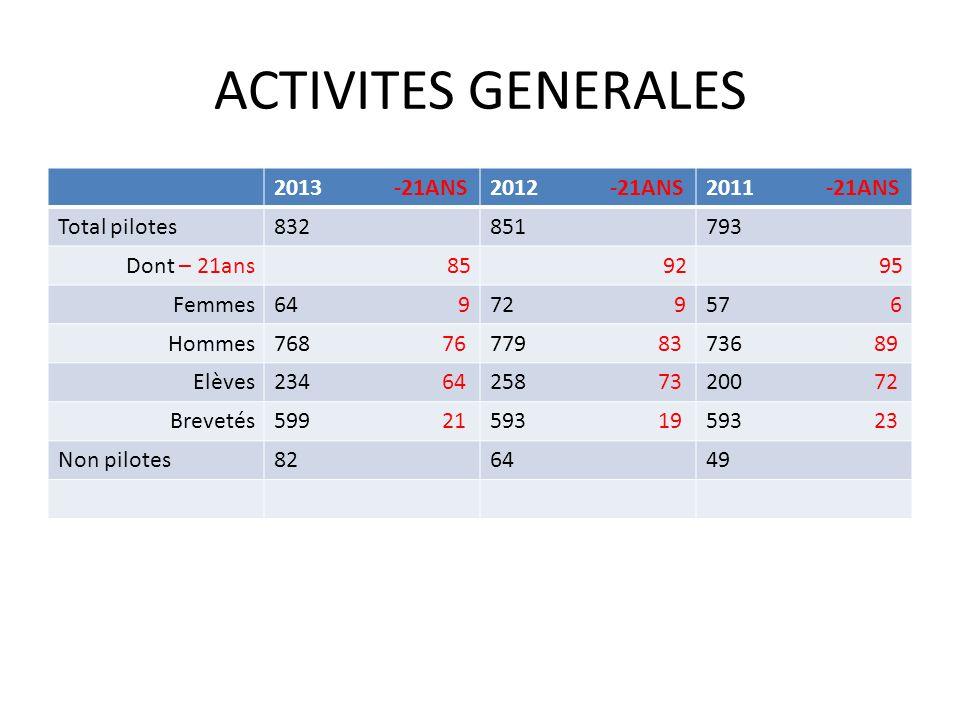 ACTIVITES GENERALES 2013 -21ANS 2012 -21ANS 2011 -21ANS Total pilotes