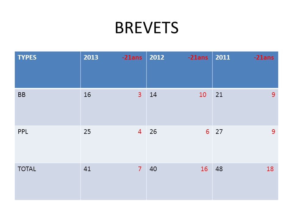 BREVETS TYPES 2013 -21ans 2012 -21ans 2011 -21ans BB 16 3 14 10 21 9