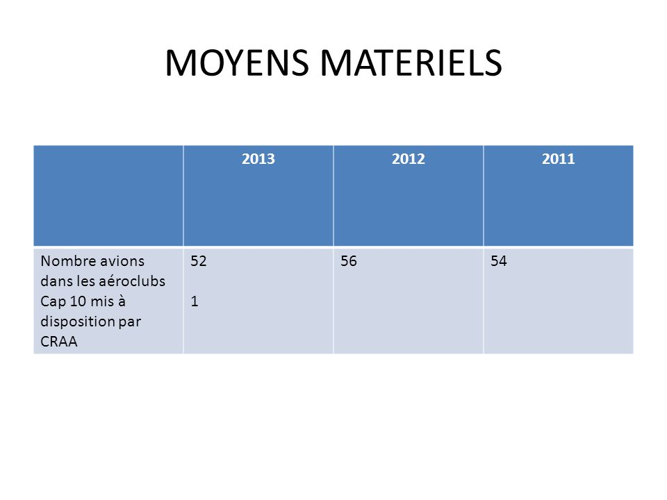 MOYENS MATERIELS 2013 2012 2011 Nombre avions dans les aéroclubs