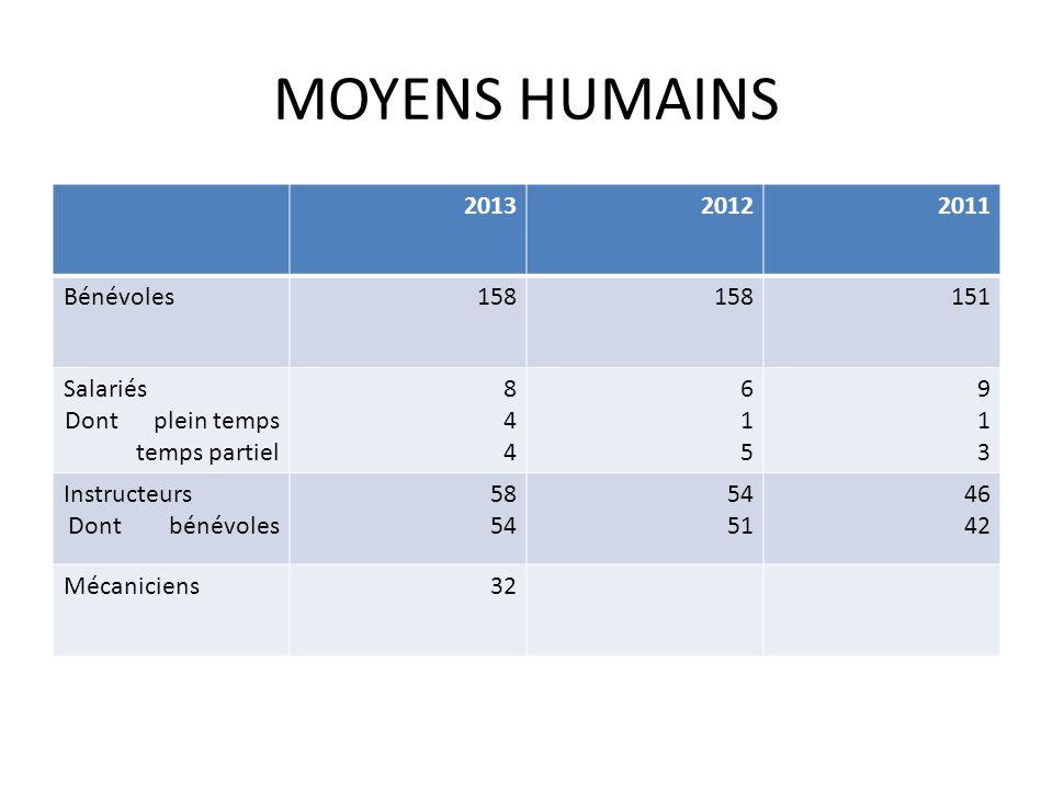 MOYENS HUMAINS 2013 2012 2011 Bénévoles 158 151 Salariés