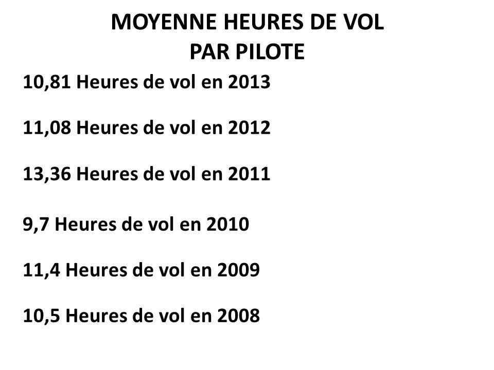 MOYENNE HEURES DE VOL PAR PILOTE