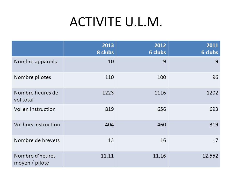 ACTIVITE U.L.M. 2013 8 clubs 2012 6 clubs 2011 Nombre appareils 10 9