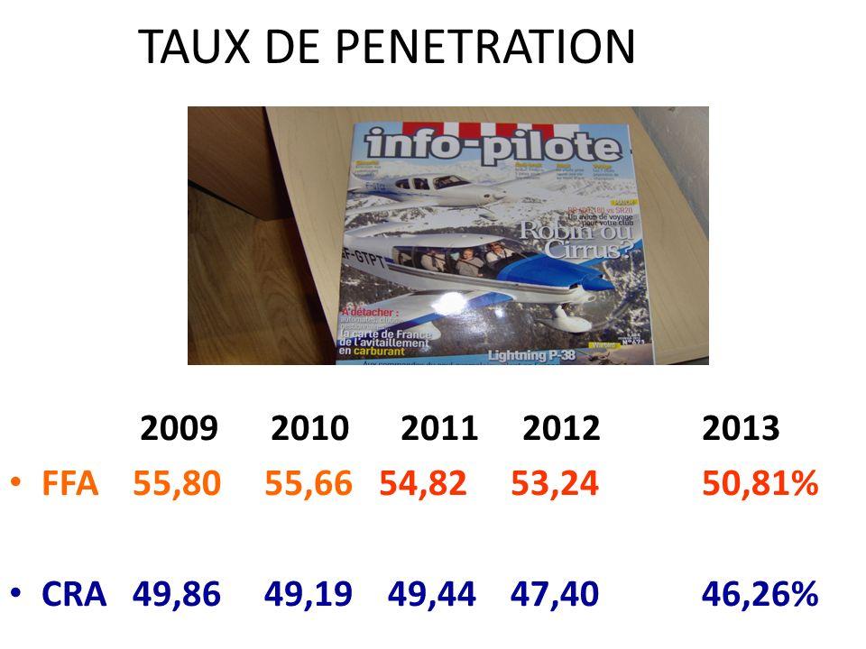 TAUX DE PENETRATION 2009 2010 2011 2012 2013. FFA 55,80 55,66 54,82 53,24 50,81%