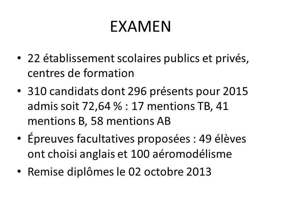 EXAMEN 22 établissement scolaires publics et privés, centres de formation.