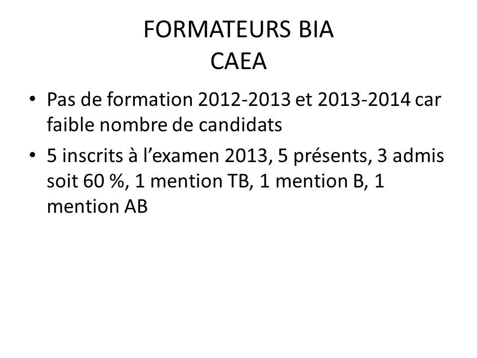 FORMATEURS BIA CAEA Pas de formation 2012-2013 et 2013-2014 car faible nombre de candidats.