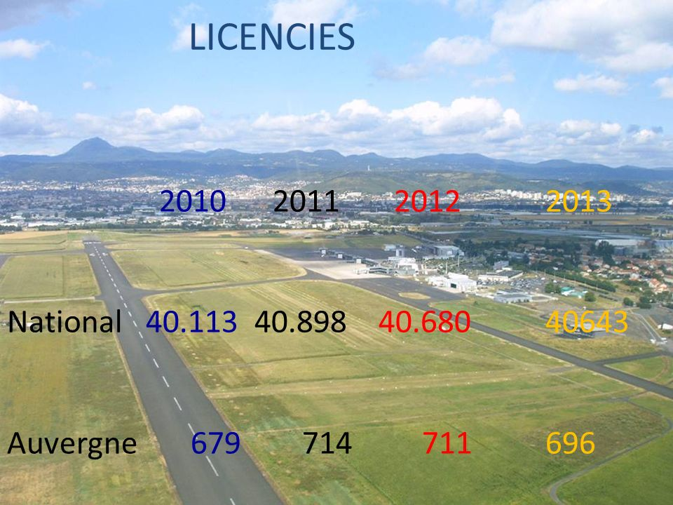 LICENCIES 2010 2011 2012 2013. National 40.113 40.898 40.680 40643. Auvergne 679 714 711 696.