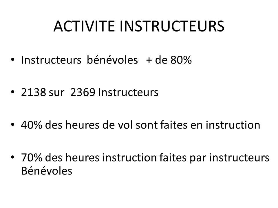 ACTIVITE INSTRUCTEURS