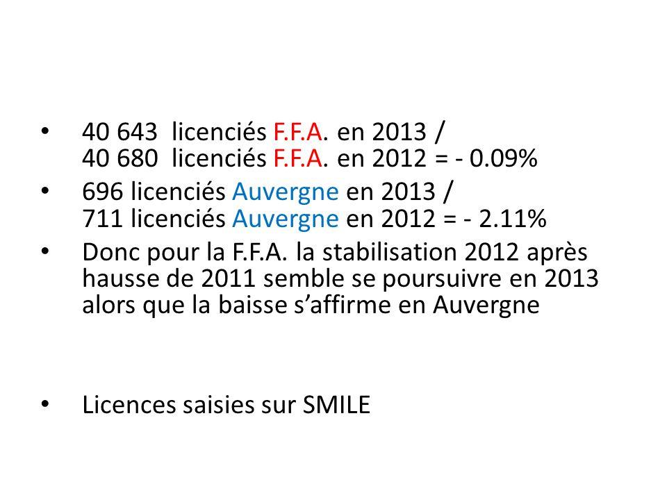 40 643 licenciés F. F. A. en 2013 / 40 680 licenciés F. F. A