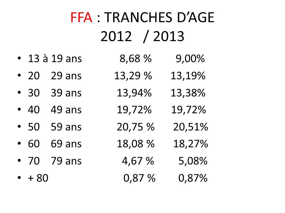 FFA : TRANCHES D'AGE 2012 / 2013 13 à 19 ans 8,68 % 9,00%