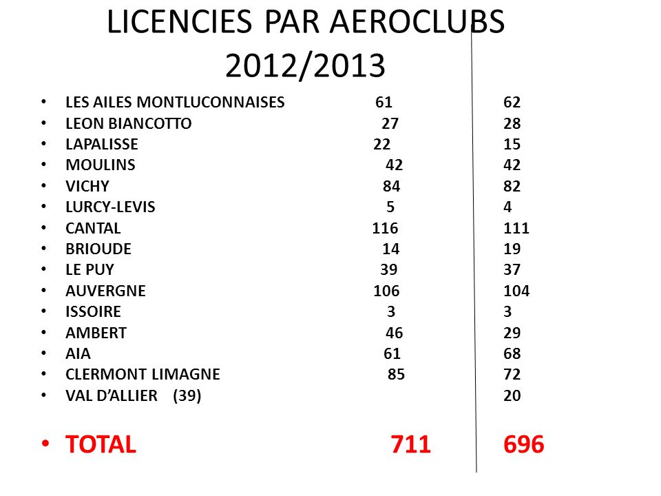 LICENCIES PAR AEROCLUBS 2012/2013