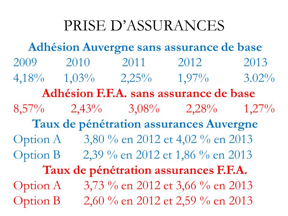 PRISE D'ASSURANCES Adhésion Auvergne sans assurance de base