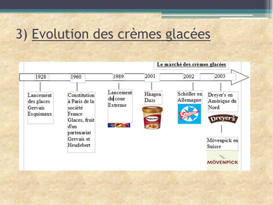 3) Evolution des crèmes glacées