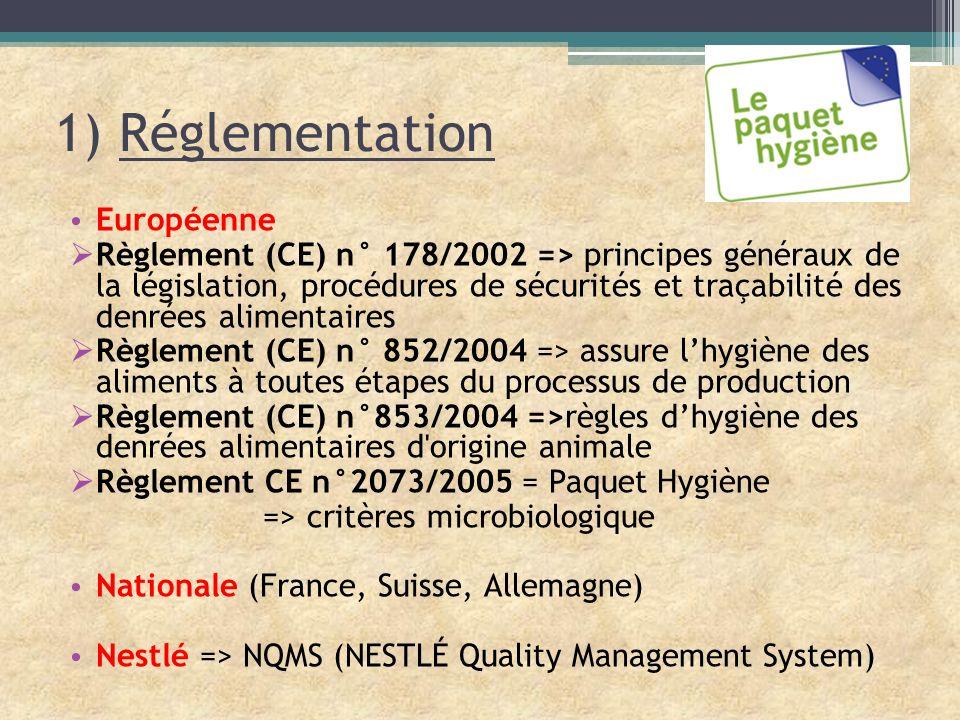 1) Réglementation Européenne