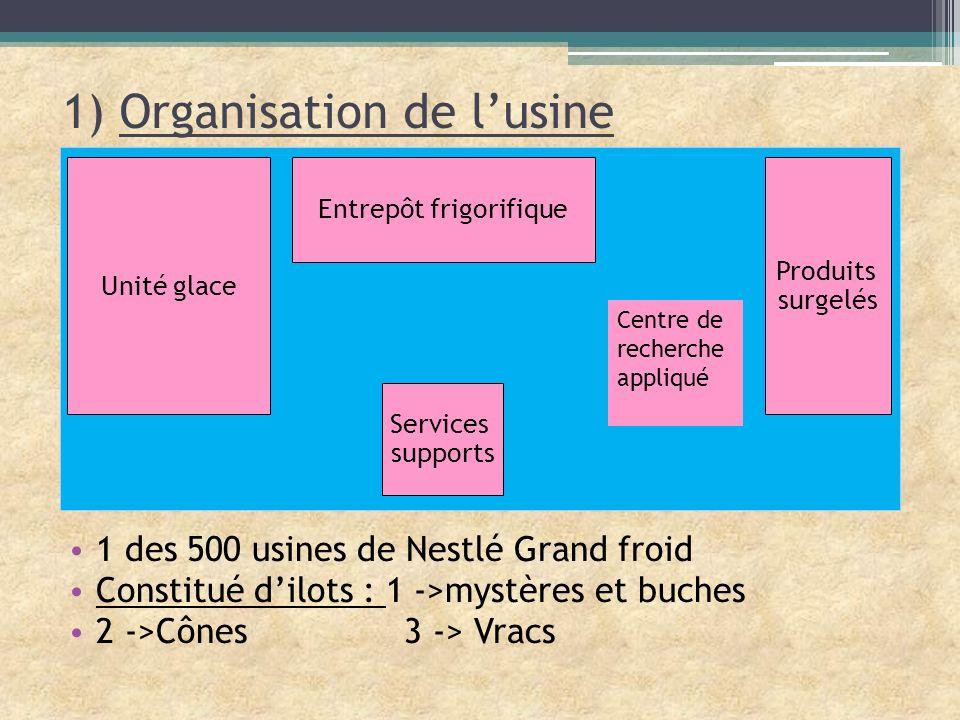 1) Organisation de l'usine