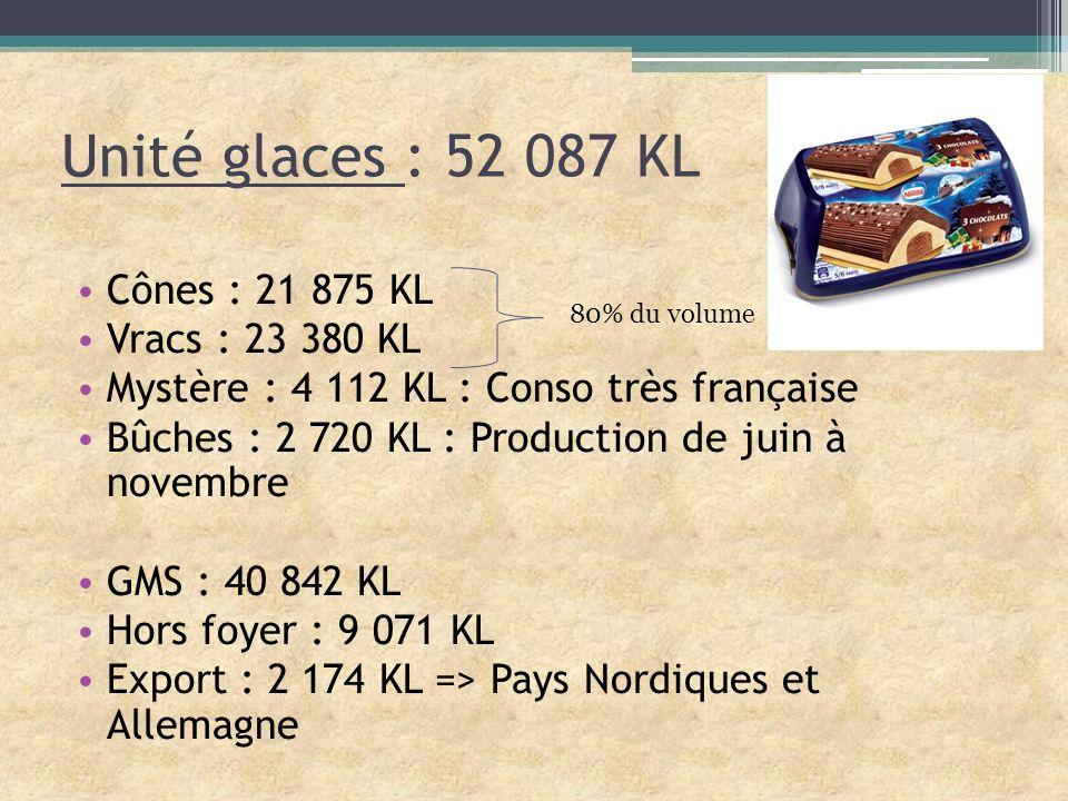 Unité glaces : 52 087 KL Cônes : 21 875 KL Vracs : 23 380 KL
