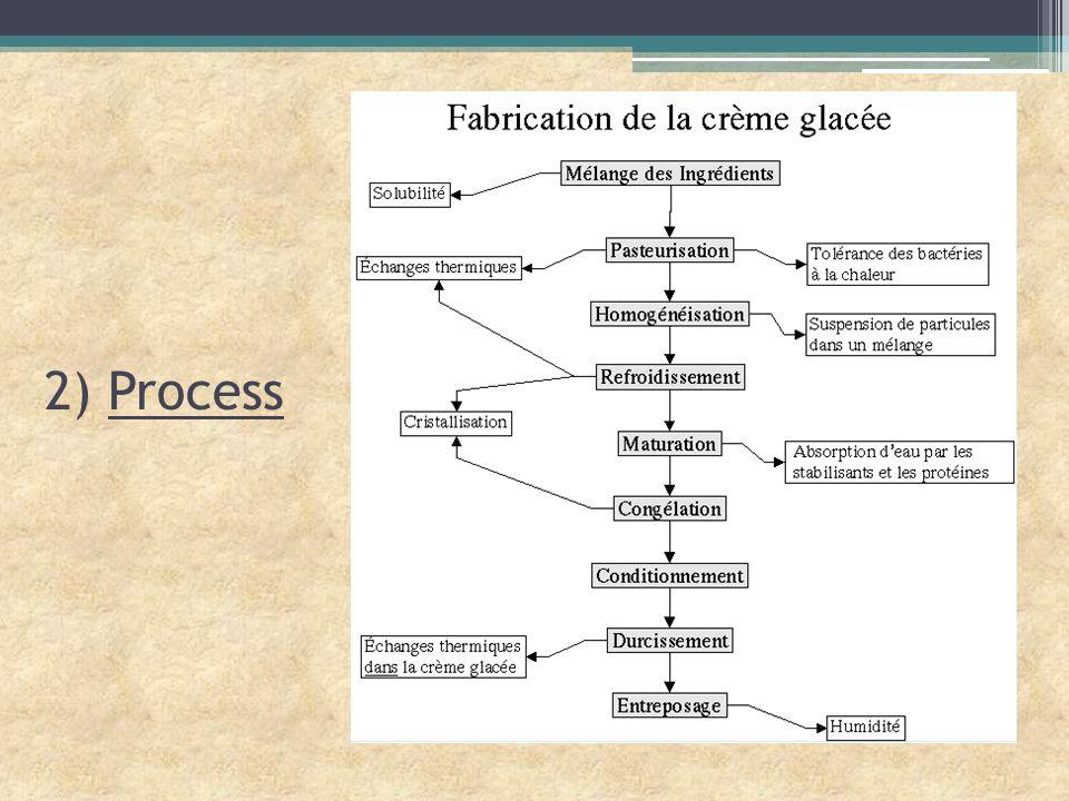 2) Process