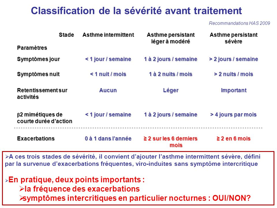 Classification de la sévérité avant traitement