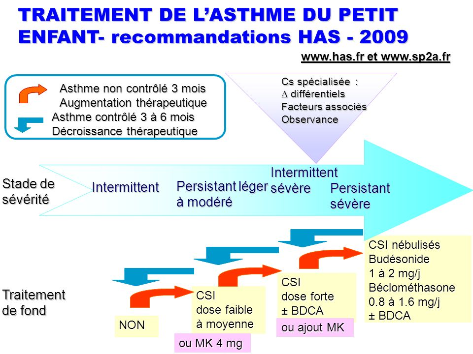 TRAITEMENT DE L'ASTHME DU PETIT ENFANT- recommandations HAS - 2009