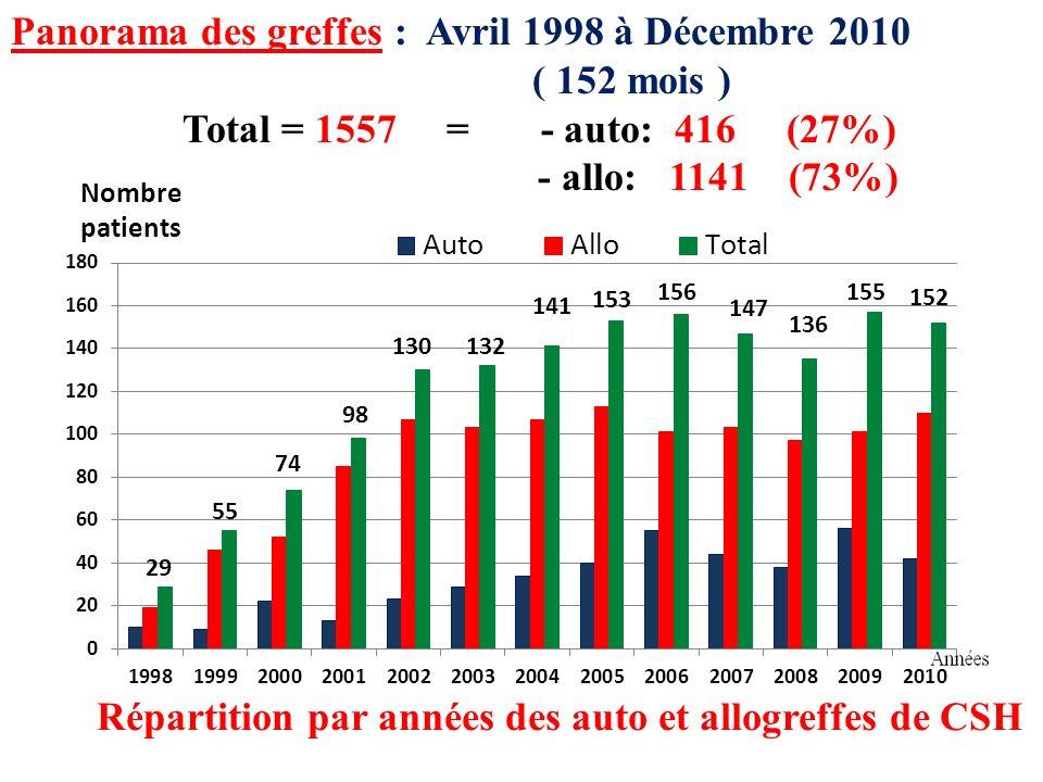 Panorama des greffes : Avril 1998 à Décembre 2010