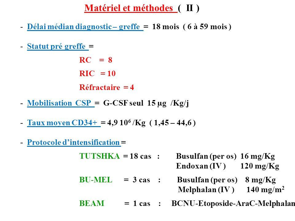 Matériel et méthodes ( II )