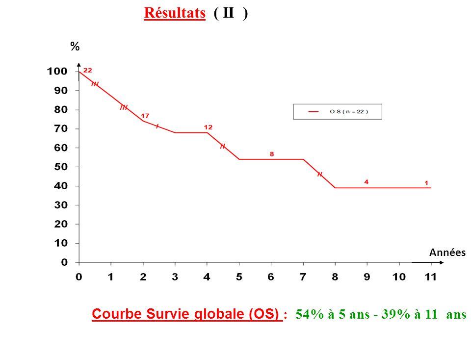 Résultats ( II ) % Années Courbe Survie globale (OS) : 54% à 5 ans - 39% à 11 ans