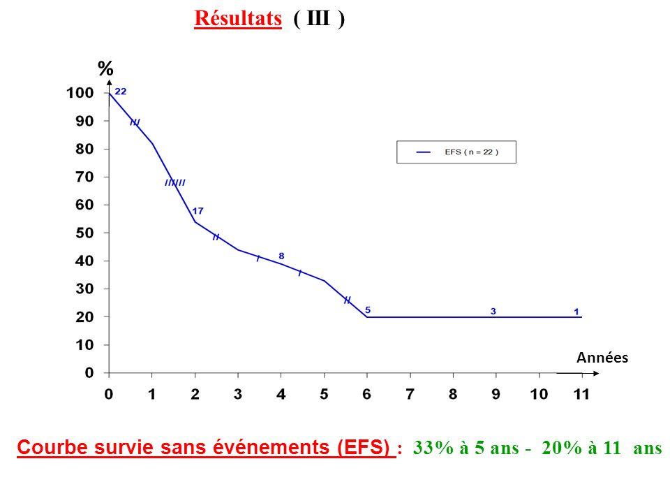 Résultats ( III ) % Années Courbe survie sans événements (EFS) : 33% à 5 ans - 20% à 11 ans