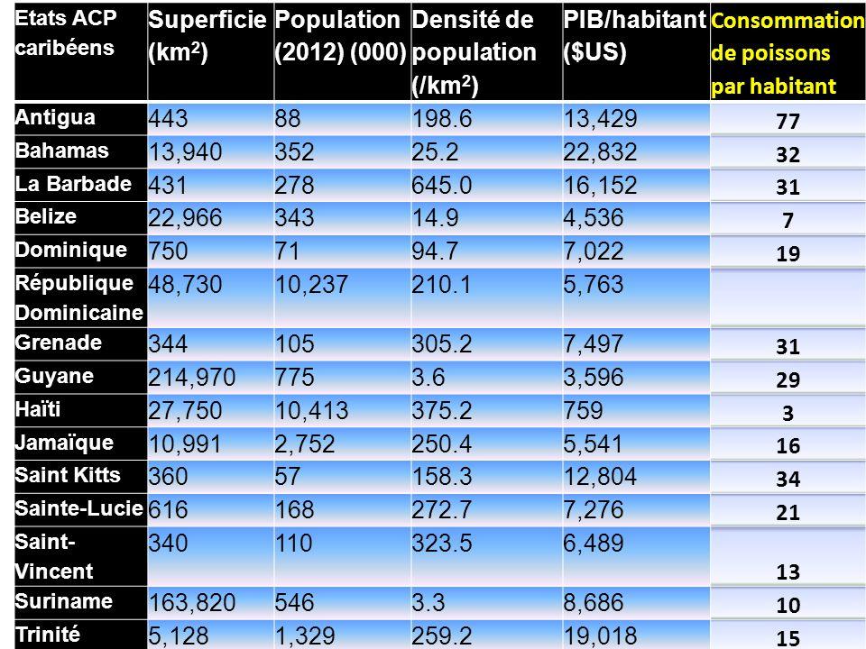 Densité de population (/km2) PIB/habitant ($US)
