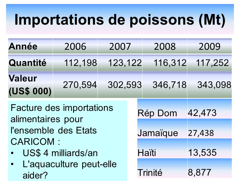 Importations de poissons (Mt)