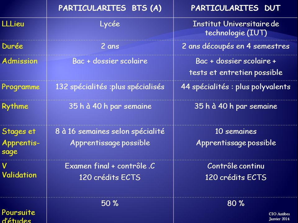 PARTICULARITES BTS (A)